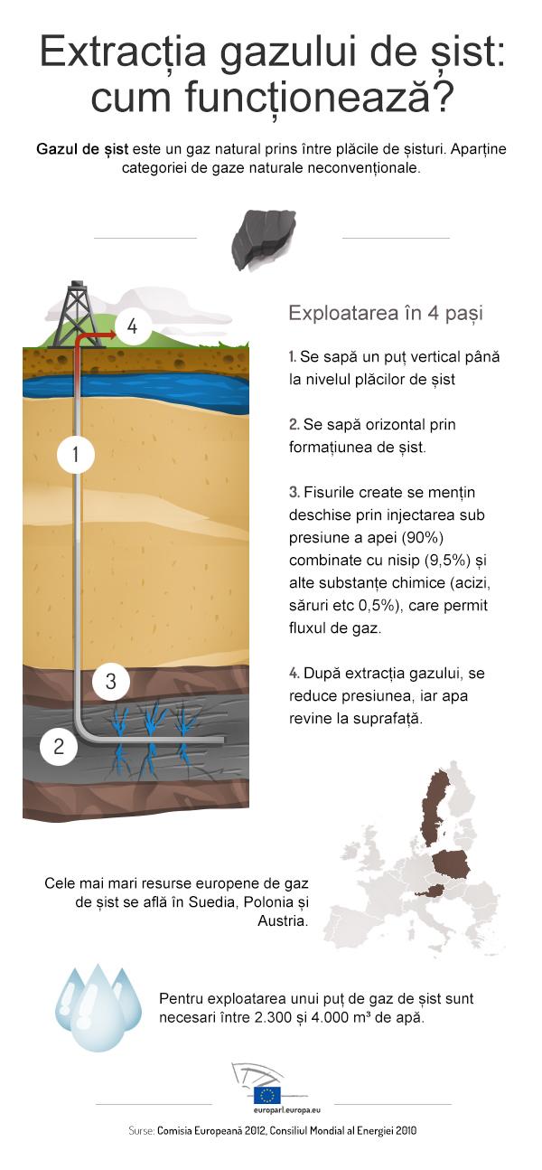 extractie gaze de sist