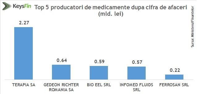 top 5 producatori